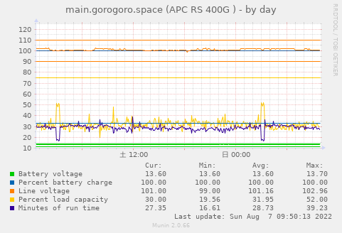 https://www.gorogoro.space/munin/gorogoro.space/main.gorogoro.space/apcupsd_ww-day.png