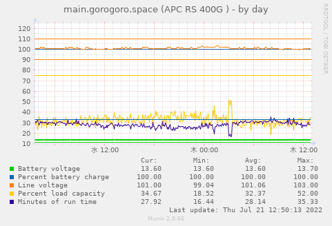 https://www.gorogoro.space/munin/gorogoro.space/main.gorogoro.space/apcupsd_ww-day.png