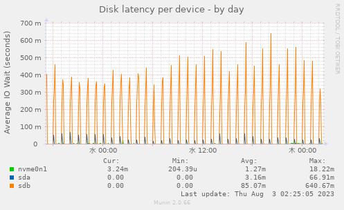 https://www.gorogoro.space/munin/gorogoro.space/main.gorogoro.space/diskstats_latency-day.png